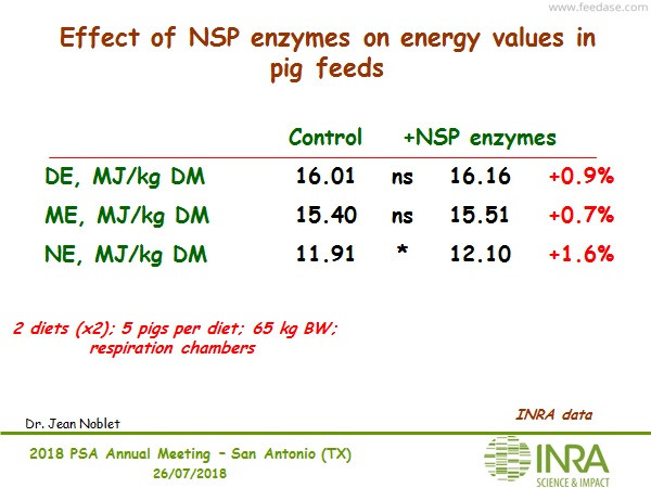 Effect of NSP enzymes on energy values in pig feeds