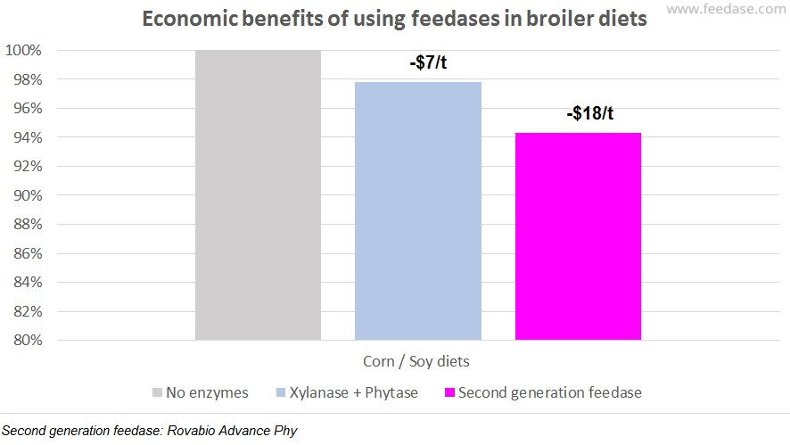 Economic-benefits-savings-feedase